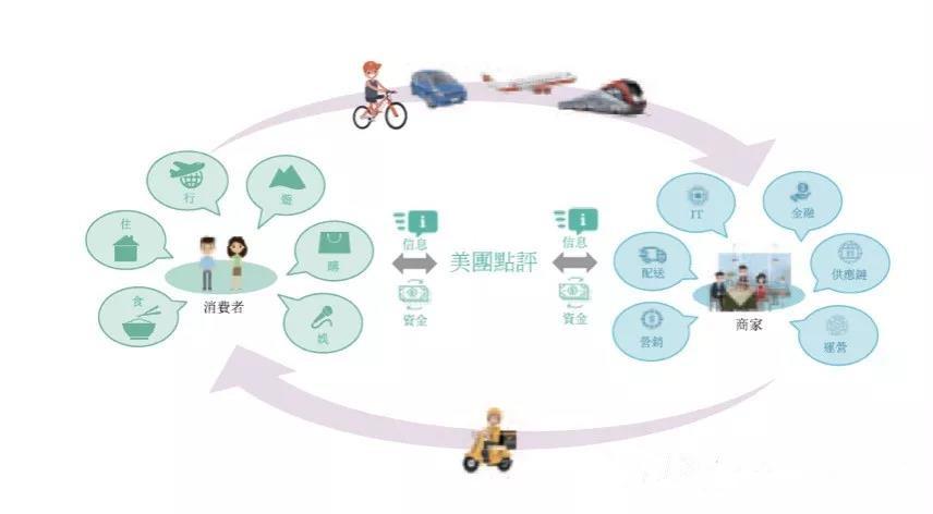 美团上市,全球最大的懒人经济平台!第1篇【一个带有中国彩色的互联网巨头】